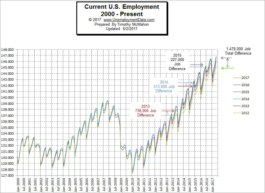 Current Employment Rate