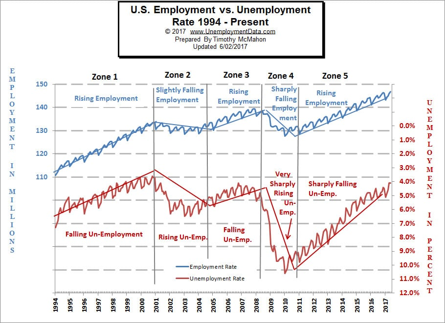 Employment vs Unemployment