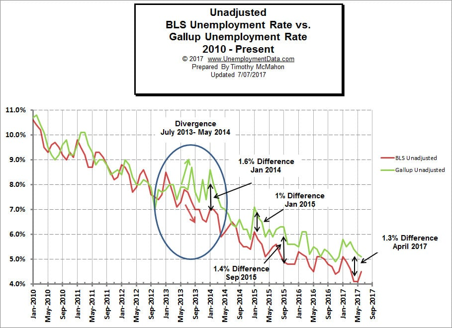 BLS vs Gallup Unemployment Rates