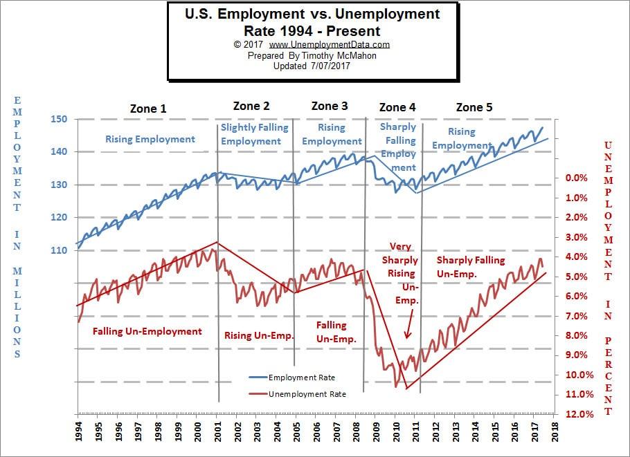 Employment vs Unemployment