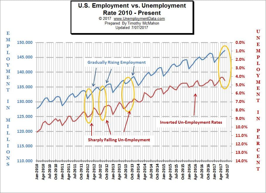 the recent college grad vs unemployment Not only are you mere days away from graduating (or maybe you  the  unemployment rate for recent graduates — those ages 21 to 24 — is.
