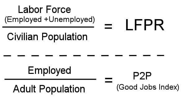 LFPR vs P2P (Good Jobs Index)