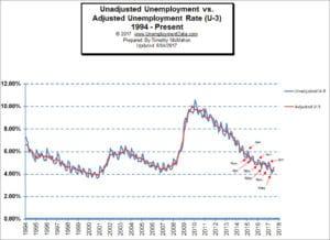 Adjusted vs Unadjusted Unemployment