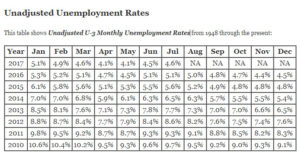 Unadjusted Unemployment Rate Table