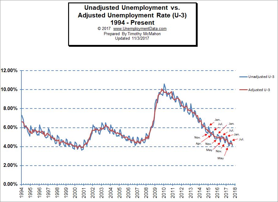 Seasonally Adjusted U3 vs Unadjusted U-3 Unemployment