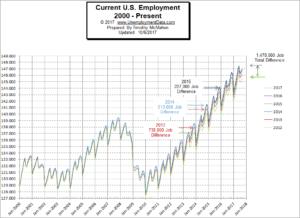 Current Employment Chart
