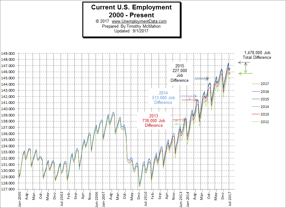 Current U.S. Employment 2000-Present
