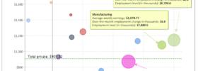 Employment Bubbles