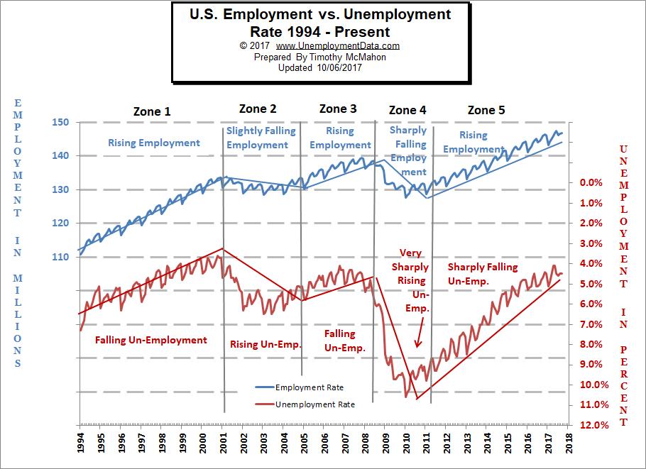 UnemploymentData.com