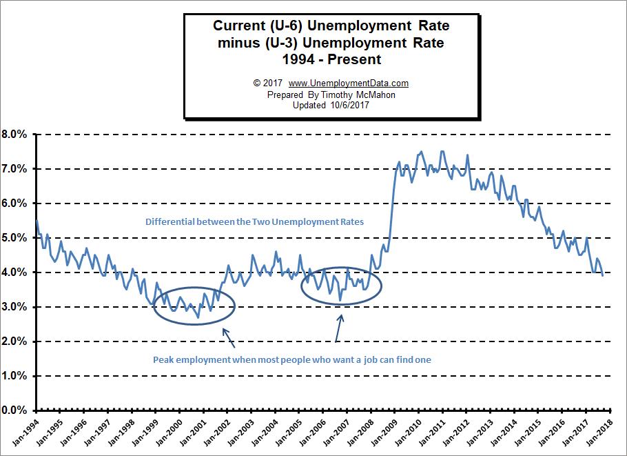 U3 minus U6 Unemployment Chart