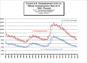 U3 vs U6 Unemployment Chart