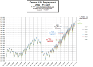 Current Employment Chart