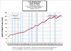 Historical Employment Chart