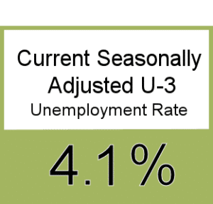 Seasonally Adjusted Unemployment Rate