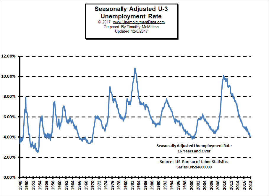 Seasonally Adjusted Unemployment Rate Chart 1948 Present