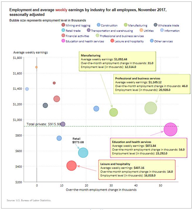 Employment Levels November 2017