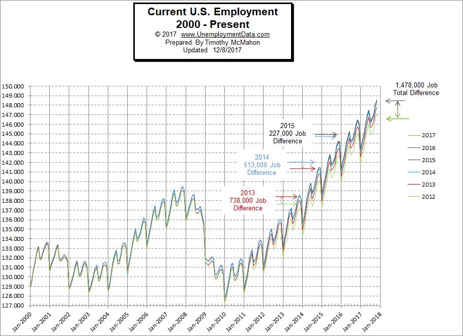 Current Employment Chart November 2017