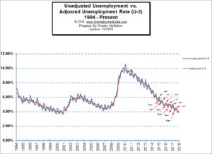 Adj vs Unadj Unemployment