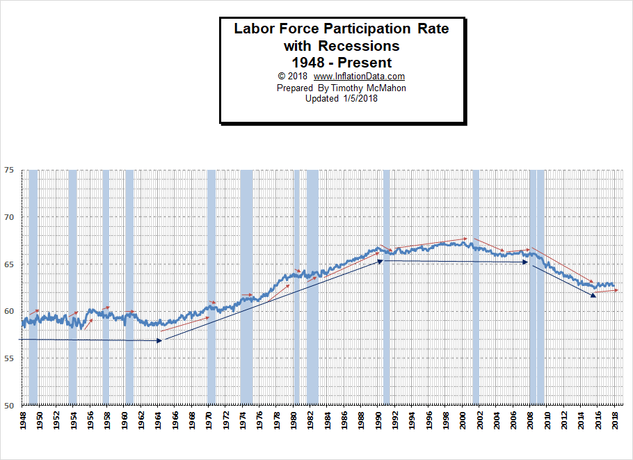 Labor Force Participation Rate w/ Recessions