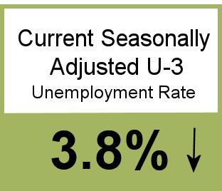 Unemployment 3.8%