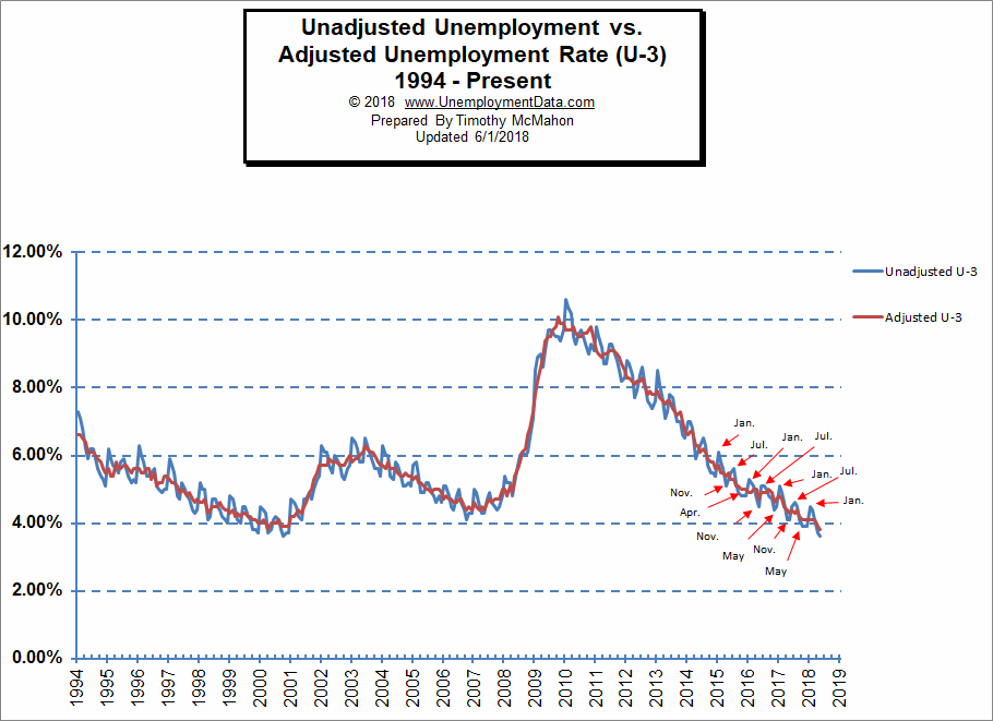High Quality Adjusted Vs Unadjusted Unemployment