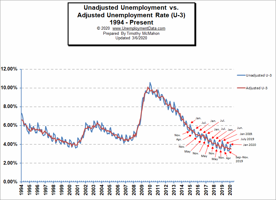 Unemployment Rate (Adjusted and Unadjusted)