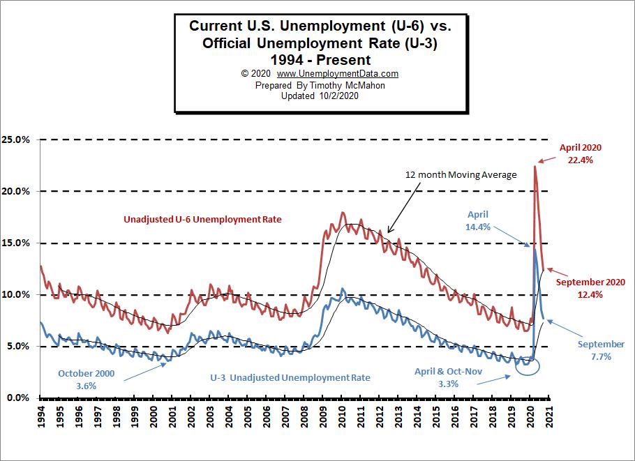 Current U 6 Unemployment Rate
